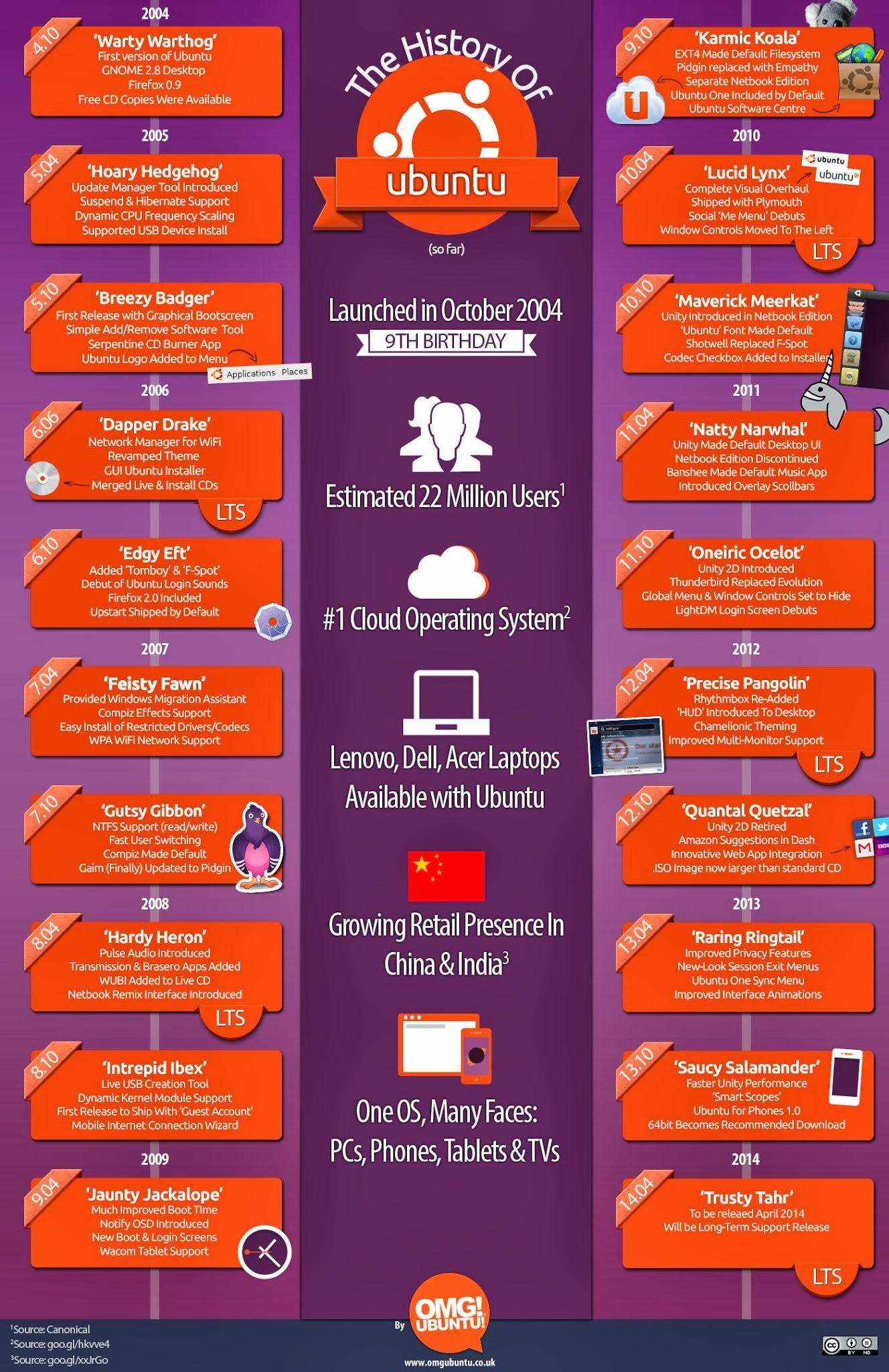 Ubuntu completes 9 Years