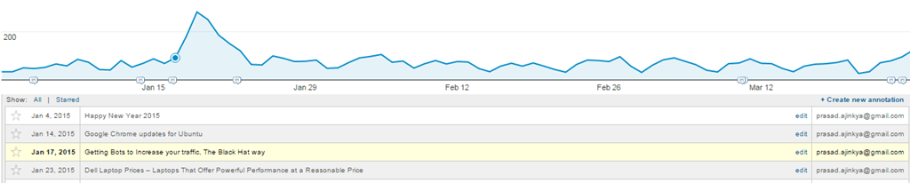 Traffic Spike on Kidakaka.com