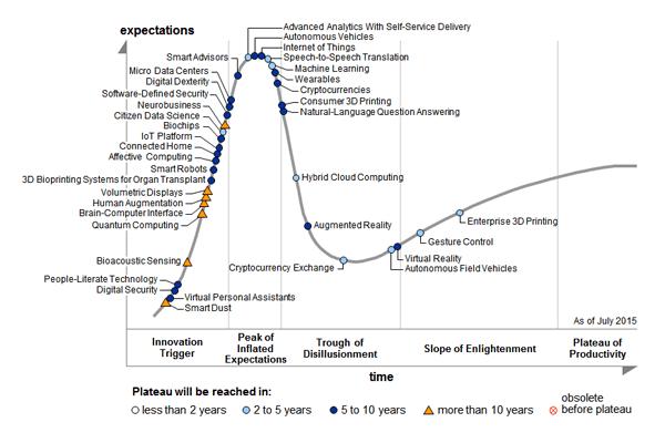 Gartner Hype Cycle 2015